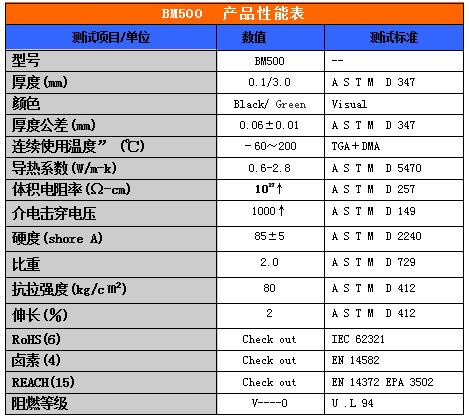 热压硅胶皮(BM500)产品性能表
